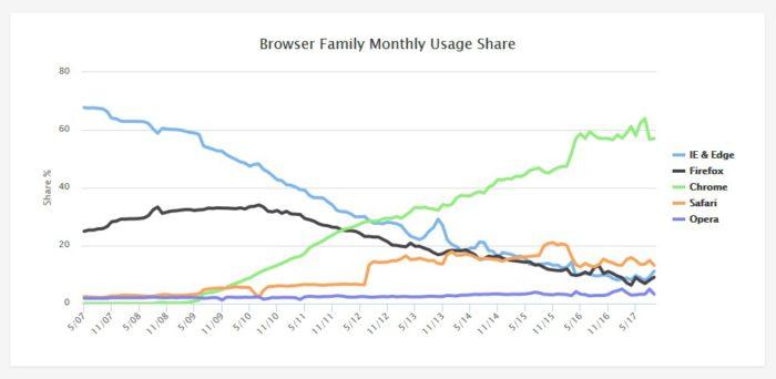 Podíl Google Chrome na trhu.